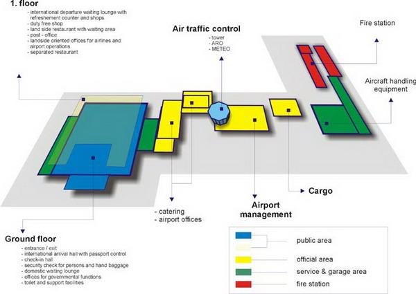 Аэропорты.  Кодировка IATA аэропорта Сплита: SPU.  Европа.  Главная.